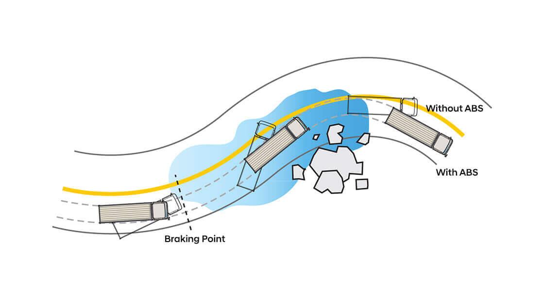 Hệ thống an toàn xe tải Hyundai HD320 với ABS